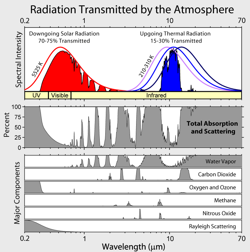 How Much Is A Transmission >> A Graph on CO2 Absorption | cosmoscon