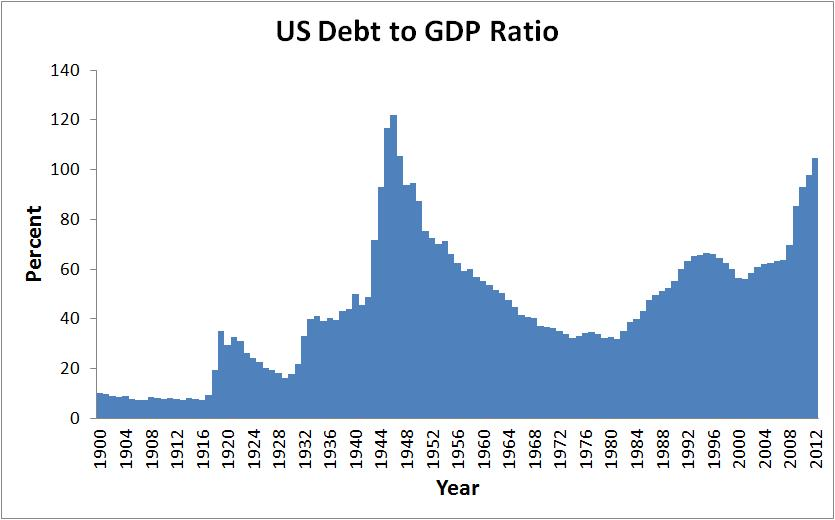 the reasons for the weakening of the united states economy If the dollar is poised to experience one of its long periods of weakness, as in the late 1980s or the early 2000s (see chart), what would that mean for the financial markets much may depend on the reason the dollar is weak if the weakness is related to bad news about the american economy, then that is.