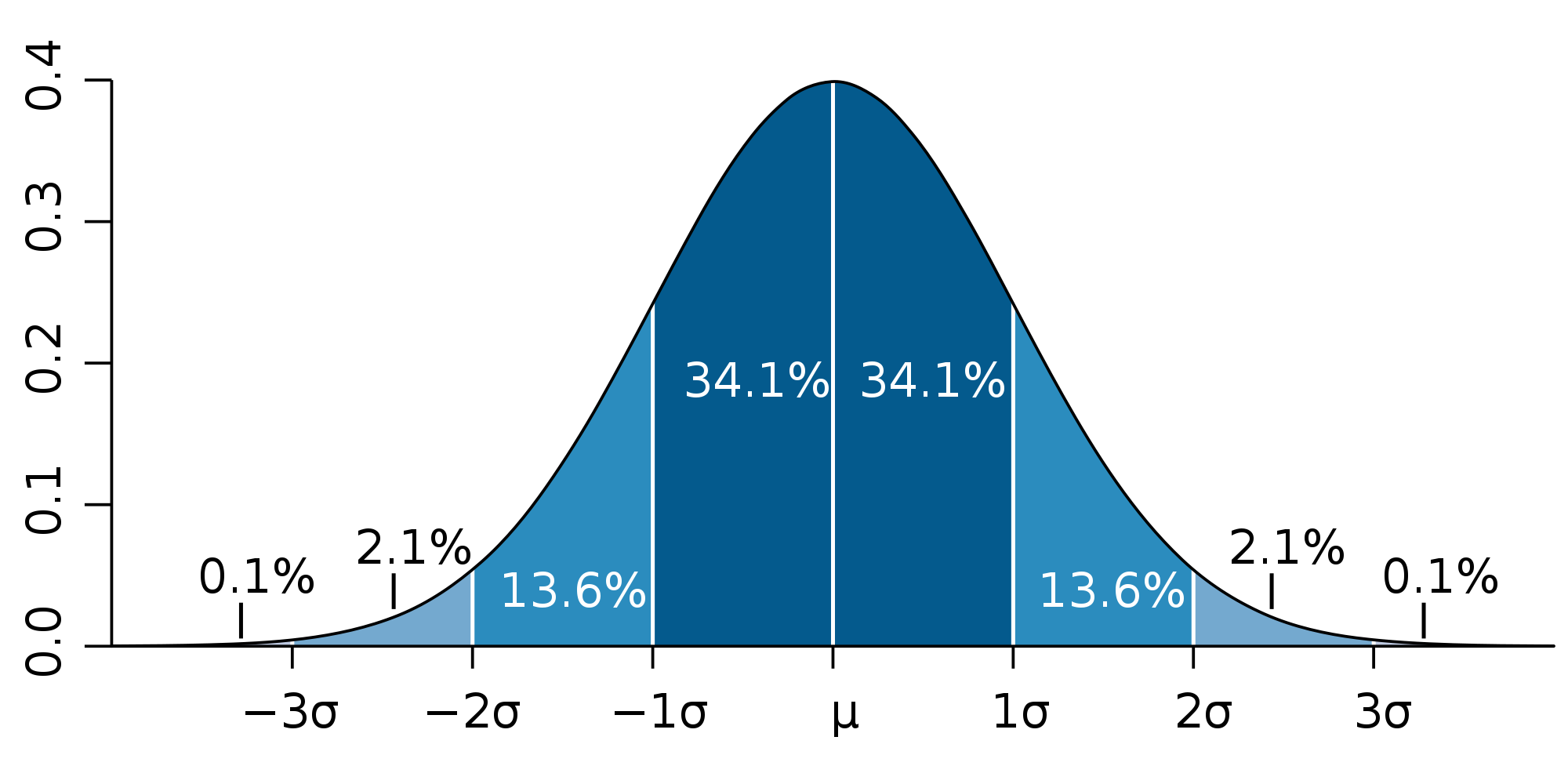 In A Perfectly Normal Curve, Only 0.1% Of Values Fall More Than 3 Standard  Deviations Above The Mean, And Only 0.1% Fall More Than 3 Standard  Deviations ...