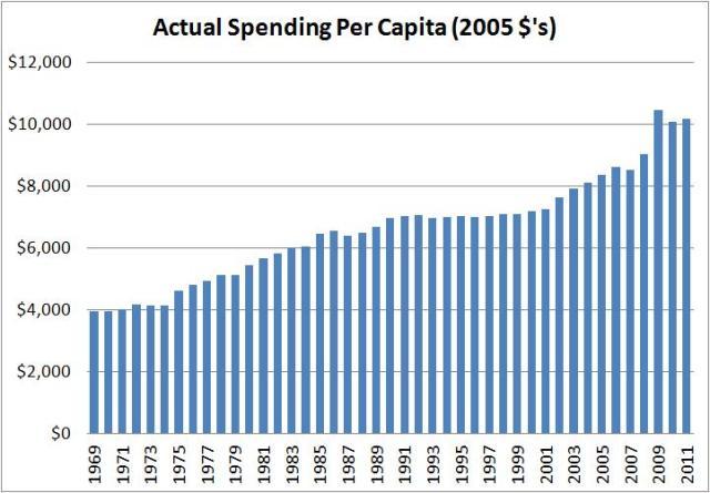actual spending