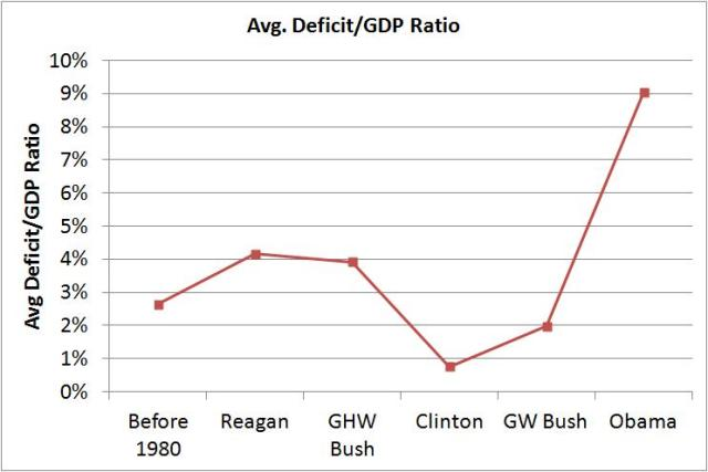 avg deficit vs gdp