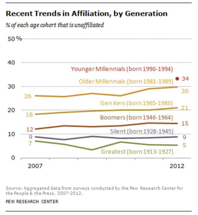 by generation