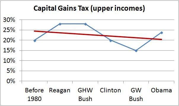 capital gains trend