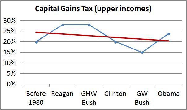 capital gains trend