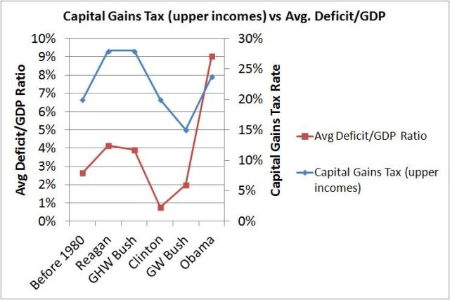 capital gains vs deficit