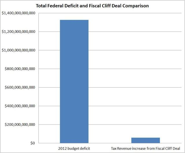 fiscal cliff 2