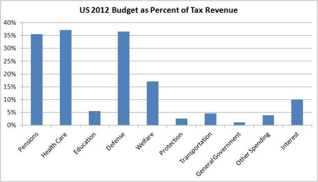 tax revenue 1