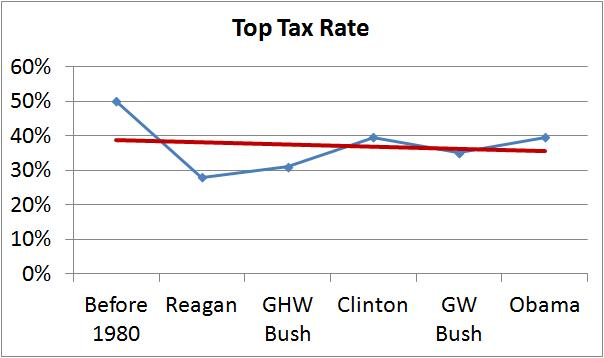 top tax rate trend