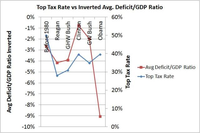 top tax rate vs deficit inverted