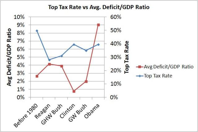 top tax rate vs deficit