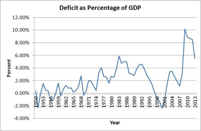 def as percentage of gdp