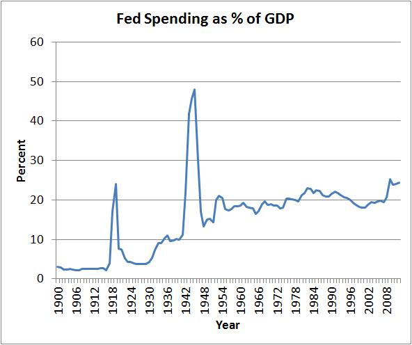 fed spending as percentage of gdp
