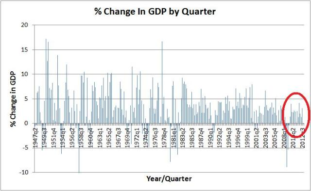 gdp history