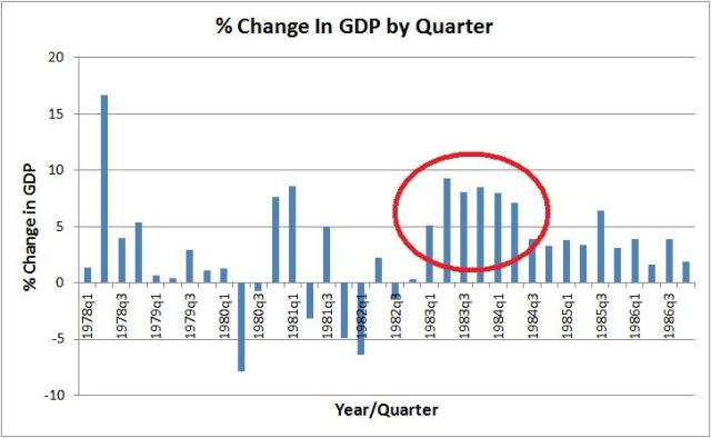 gdp reagan