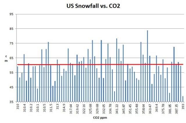 snowfall vs co2