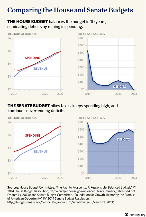 BL-house-senate-budget-comparison