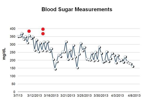 blood sugar measurements