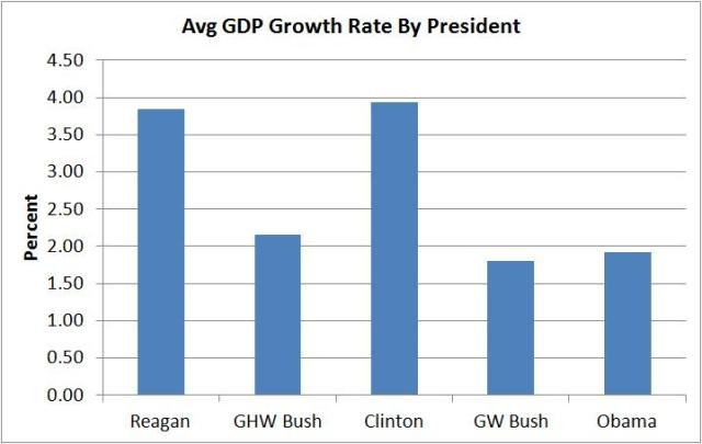 gdp growth per president