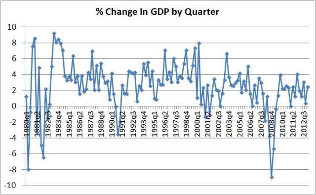 gdp per quarter