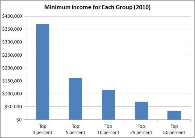 Income Groups