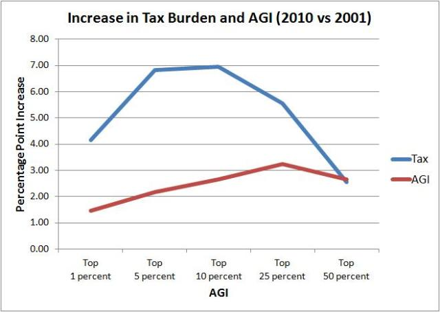 increase in tax burden