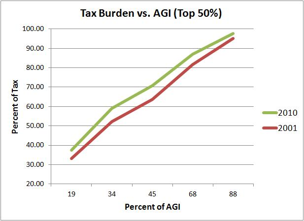 tax burden vs agi