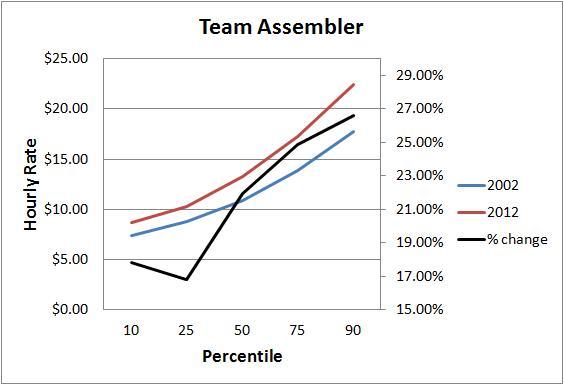 assembler chart