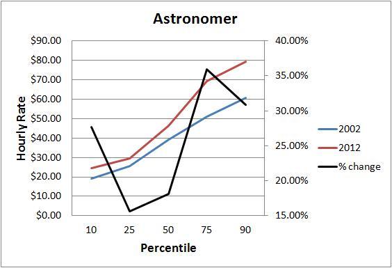 astronomer chart