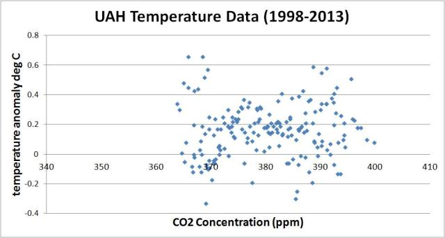 co2 vs uah
