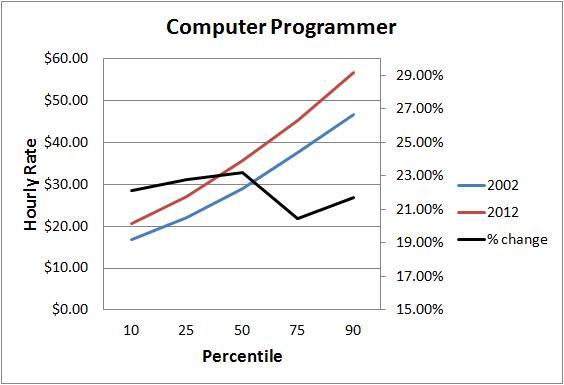 computer chart