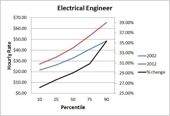 ee chart