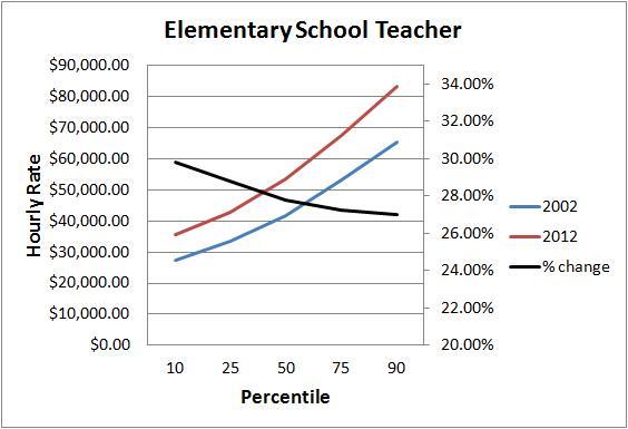 elementary chart