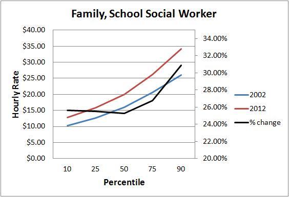 social worker chart