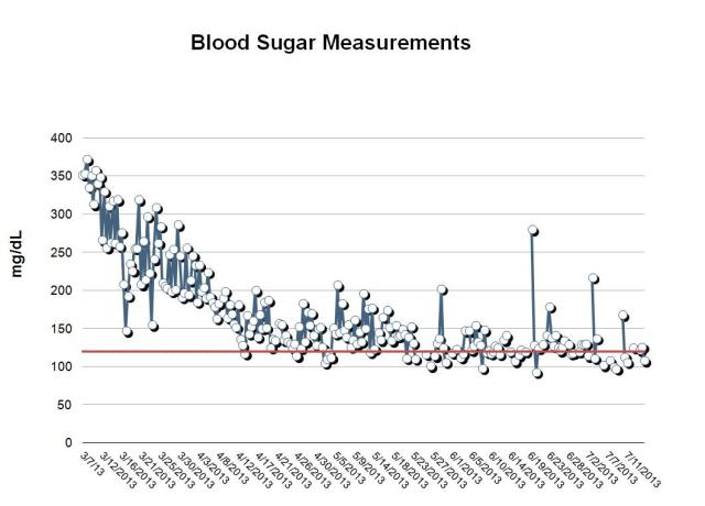 blood sugar graph