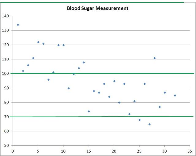 all blood sugar measurements