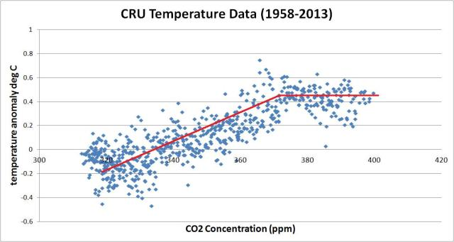 cru vs co2
