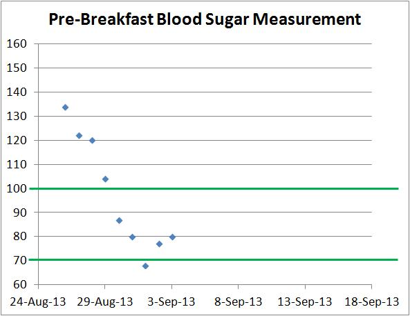 pre breakfast blood sugar measurement