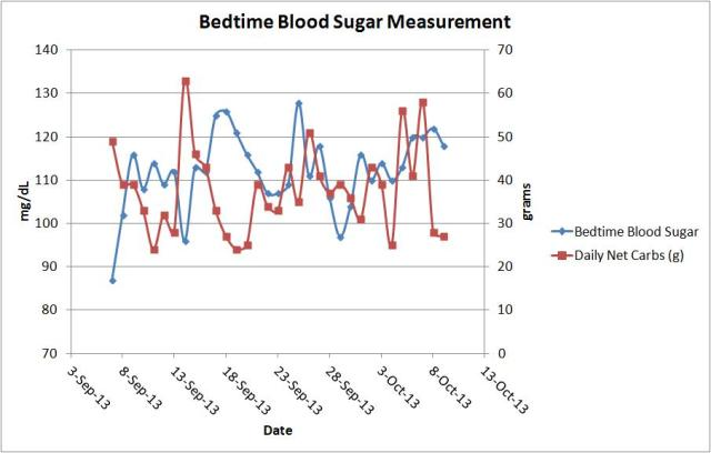 bedtime blood sugar vs carbs