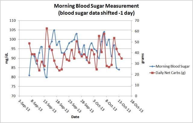 blood sugar vs carbs