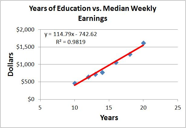 education vs earnings