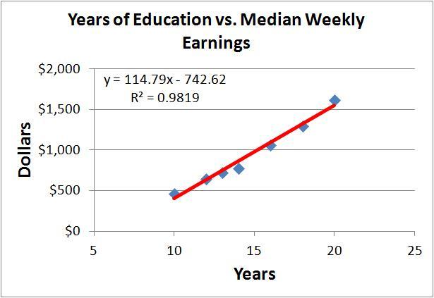education vs earnings