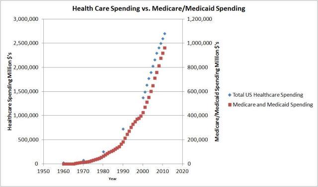 medicare graph
