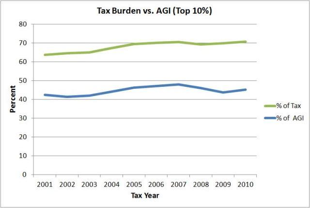 agi vs tax