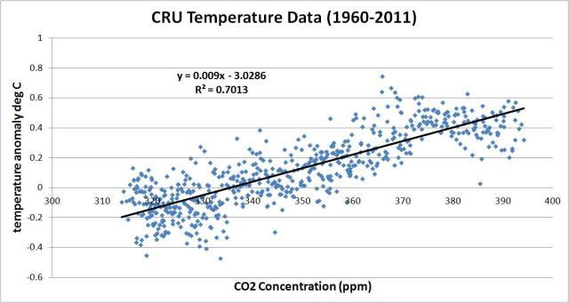 co2 vs cru 1960 to 2011