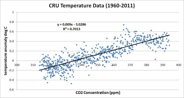 co2 vs cru 1960 to 2011