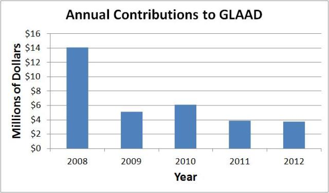 glaad contributions