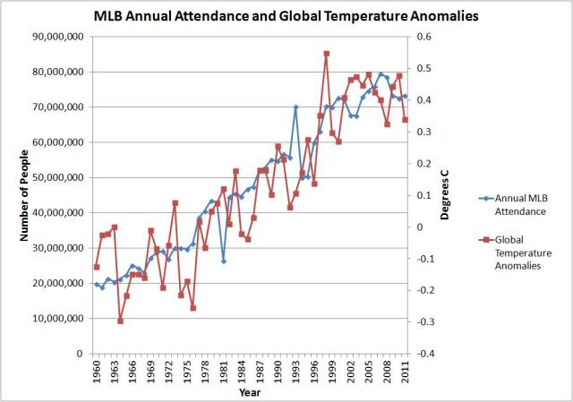 mlb attendance and global temps