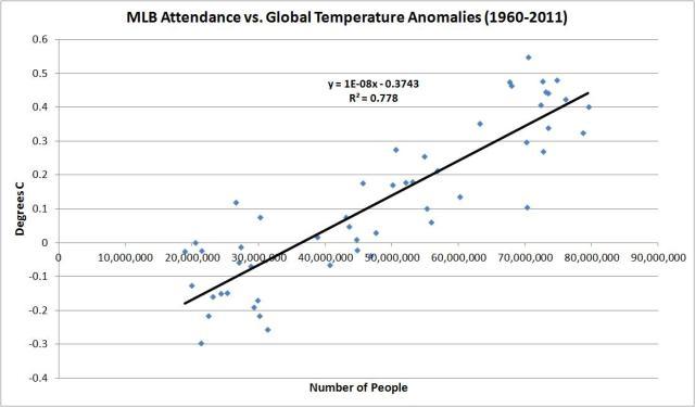mlb vs global temps