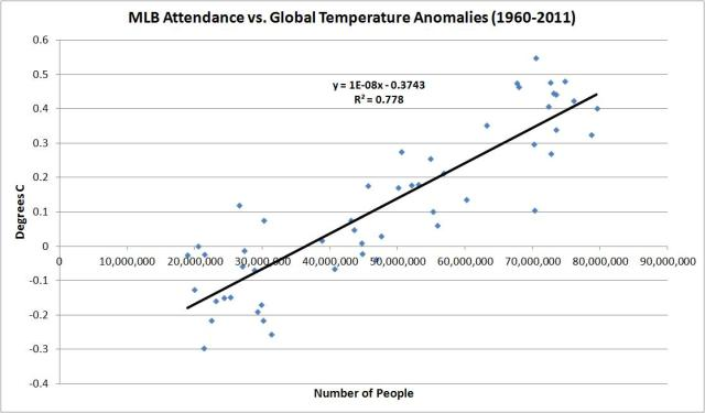 mlb vs global temps