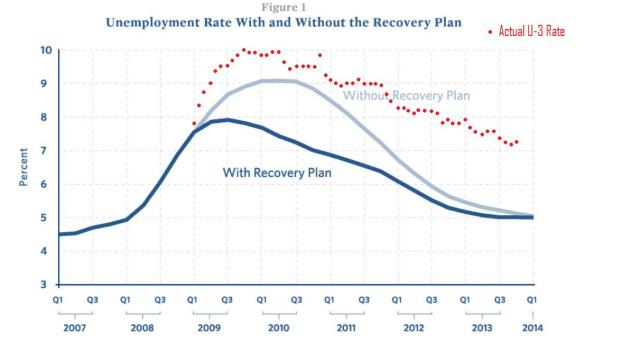recovery plan graph vs actual